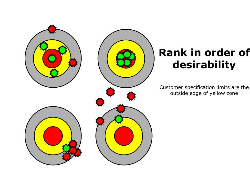 Rank in order of desirability