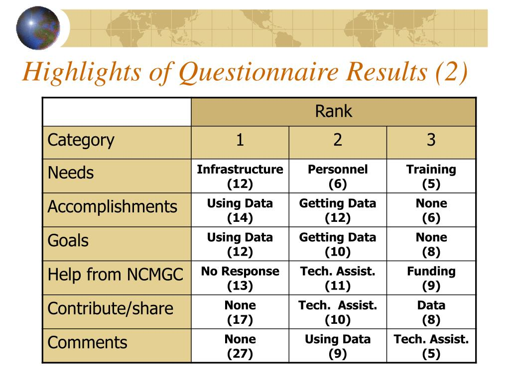 Highlights of Questionnaire Results (2)