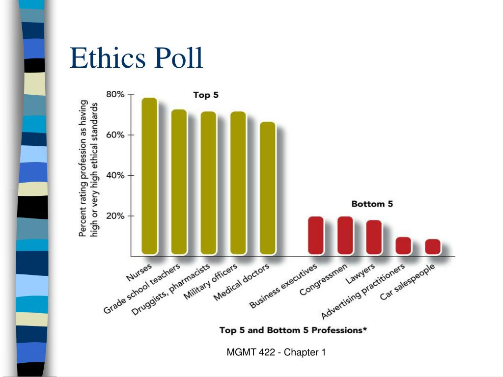 Ethics Poll