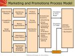 marketing and promotions process model