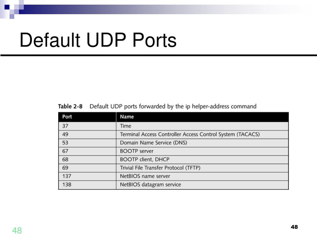 Default UDP Ports