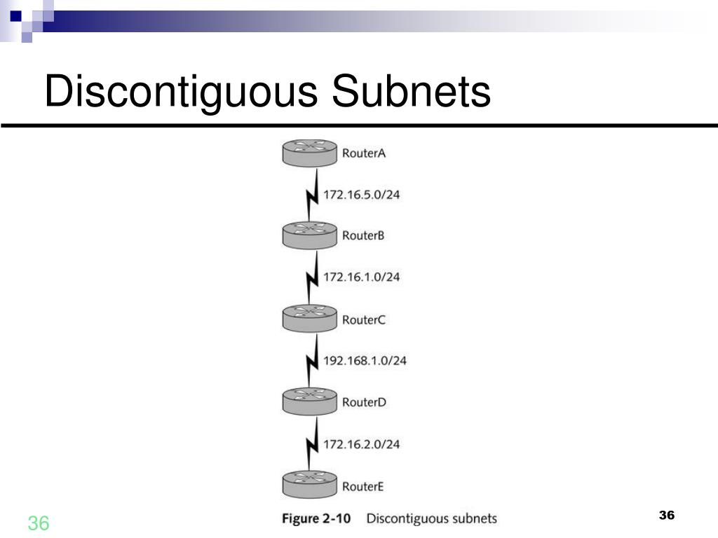 Discontiguous Subnets