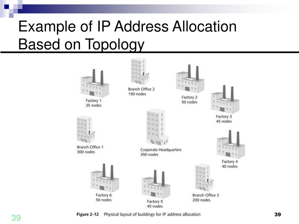 Example of IP Address Allocation Based on Topology