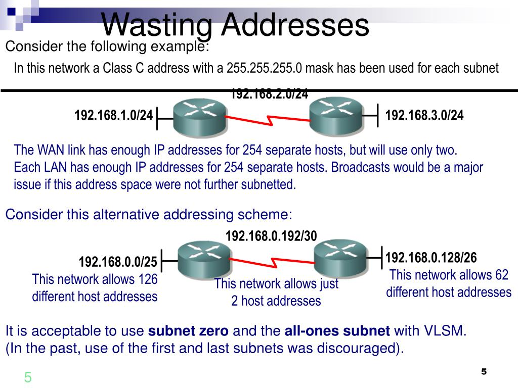 Wasting Addresses