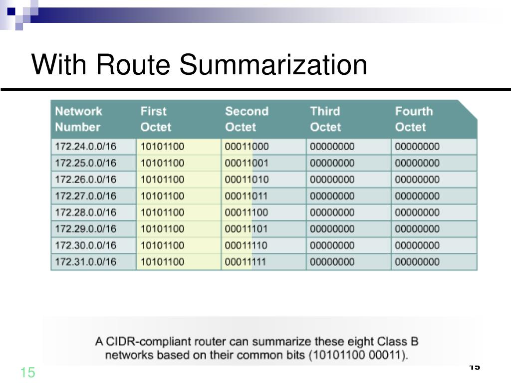 With Route Summarization