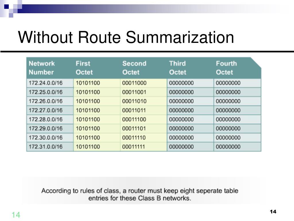 Without Route Summarization