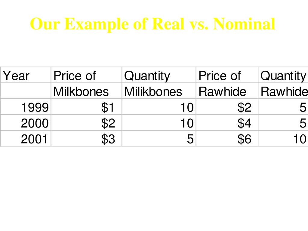 Our Example of Real vs. Nominal