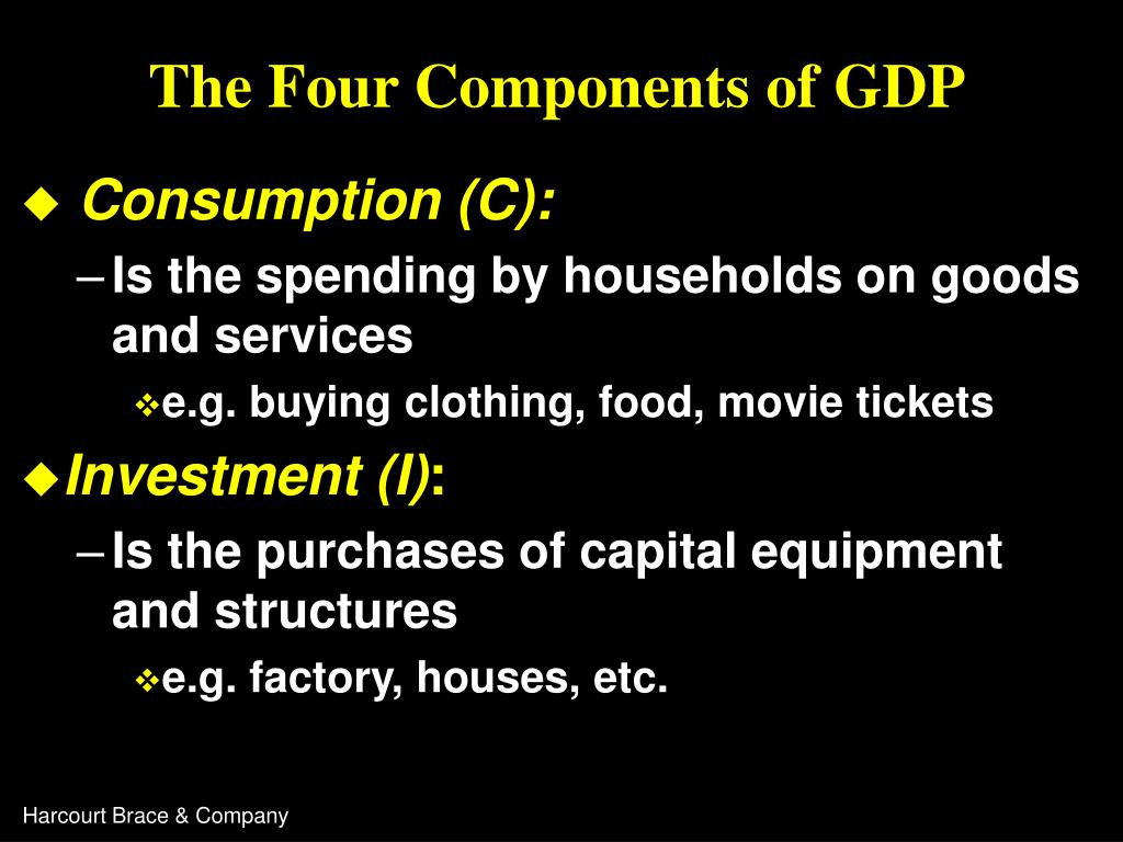 The Four Components of GDP