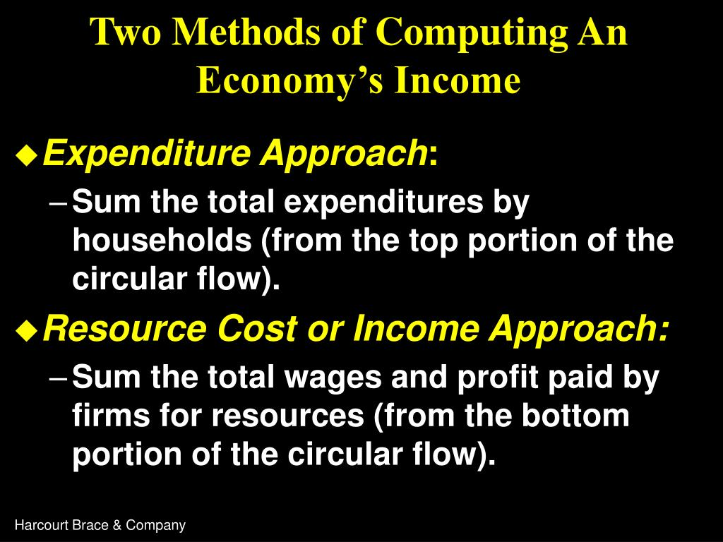 Two Methods of Computing An Economy's Income