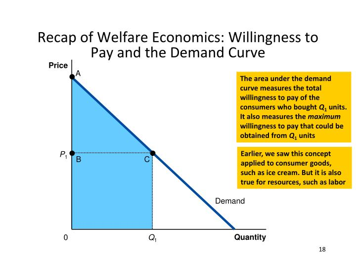 Recap of welfare economics willingness to pay and the demand curve