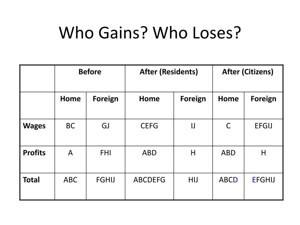 Who Gains? Who Loses?