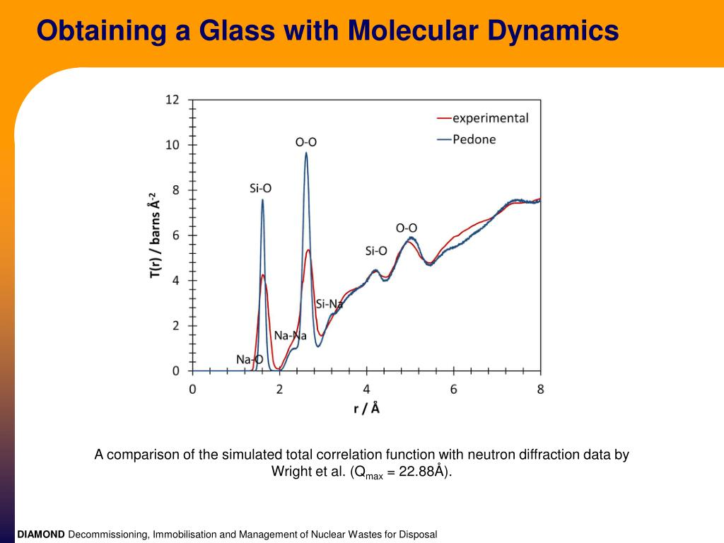 Obtaining a Glass with Molecular Dynamics