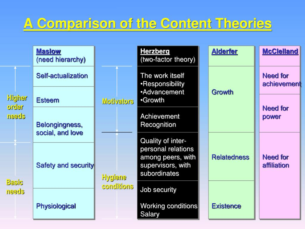 A Comparison of the Content Theories