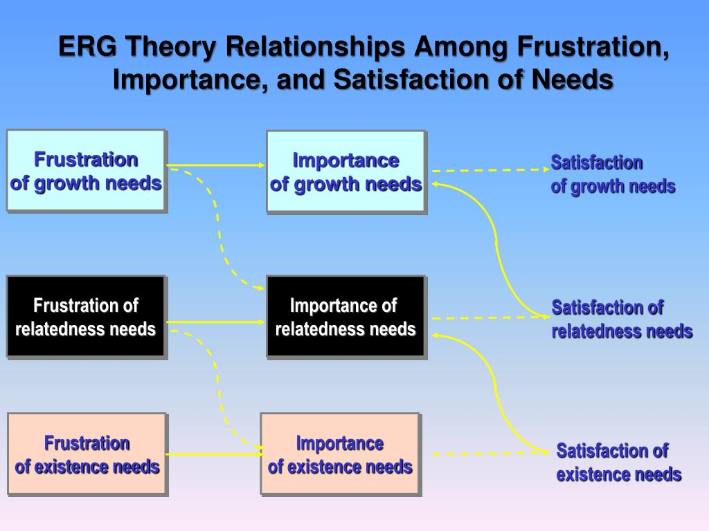 ERG Theory Relationships Among Frustration, Importance, and Satisfaction of Needs