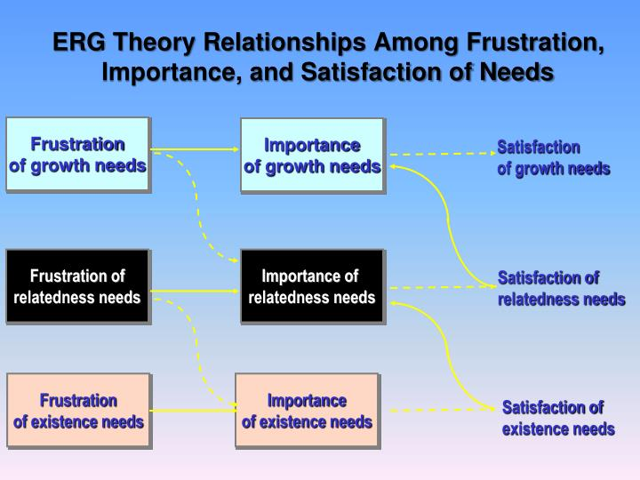 Erg theory relationships among frustration importance and satisfaction of needs