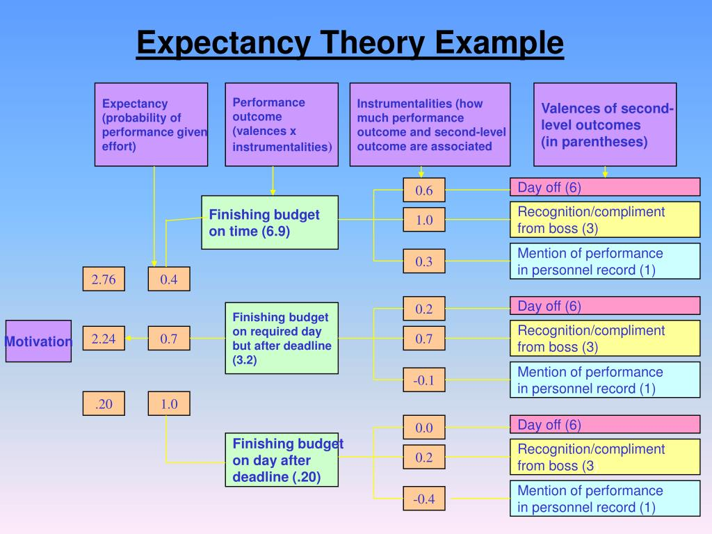 Expectancy Theory Example