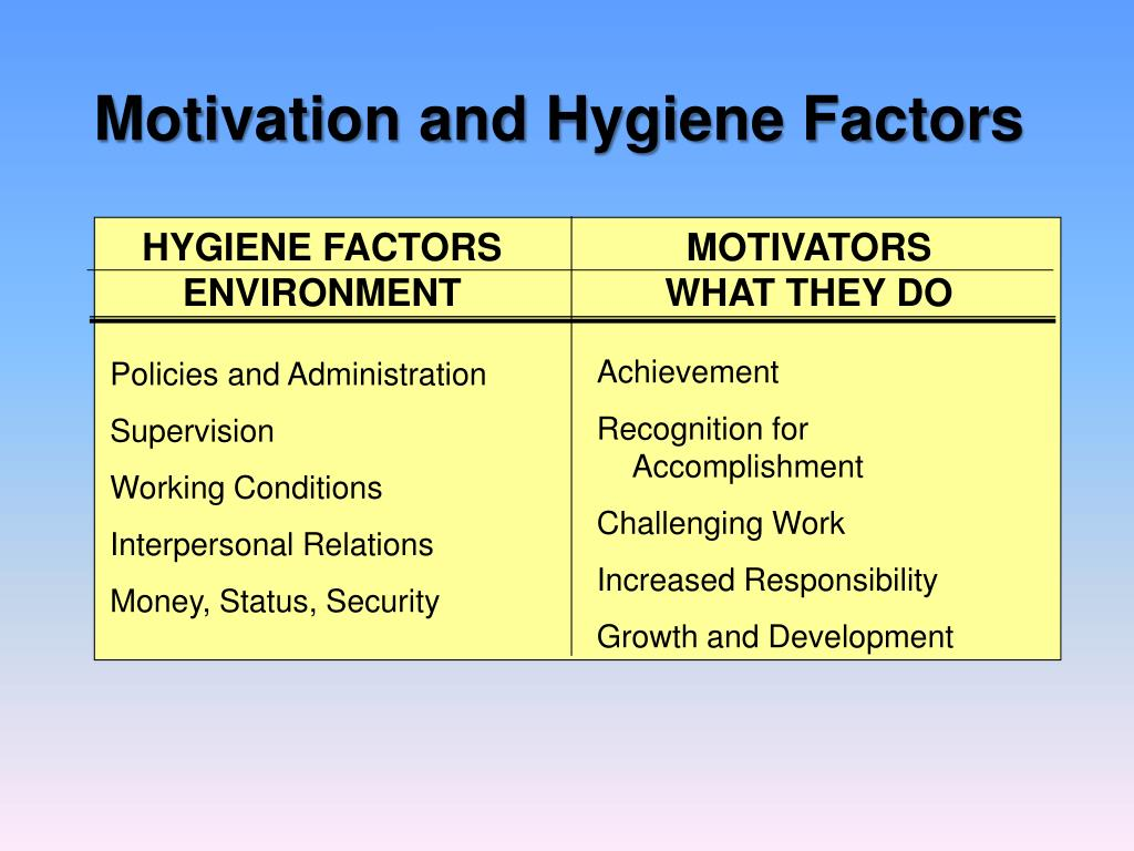 Motivation and Hygiene Factors