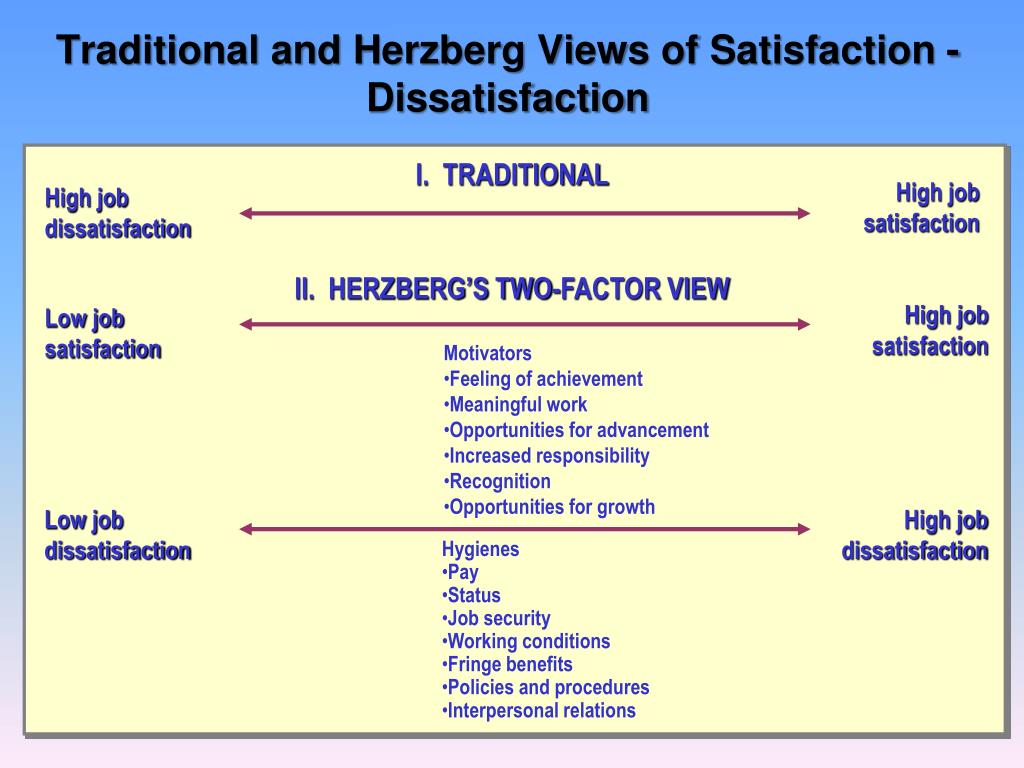 Traditional and Herzberg Views of Satisfaction - Dissatisfaction
