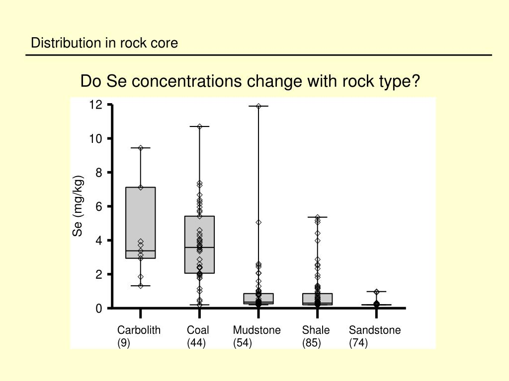 Distribution in rock core
