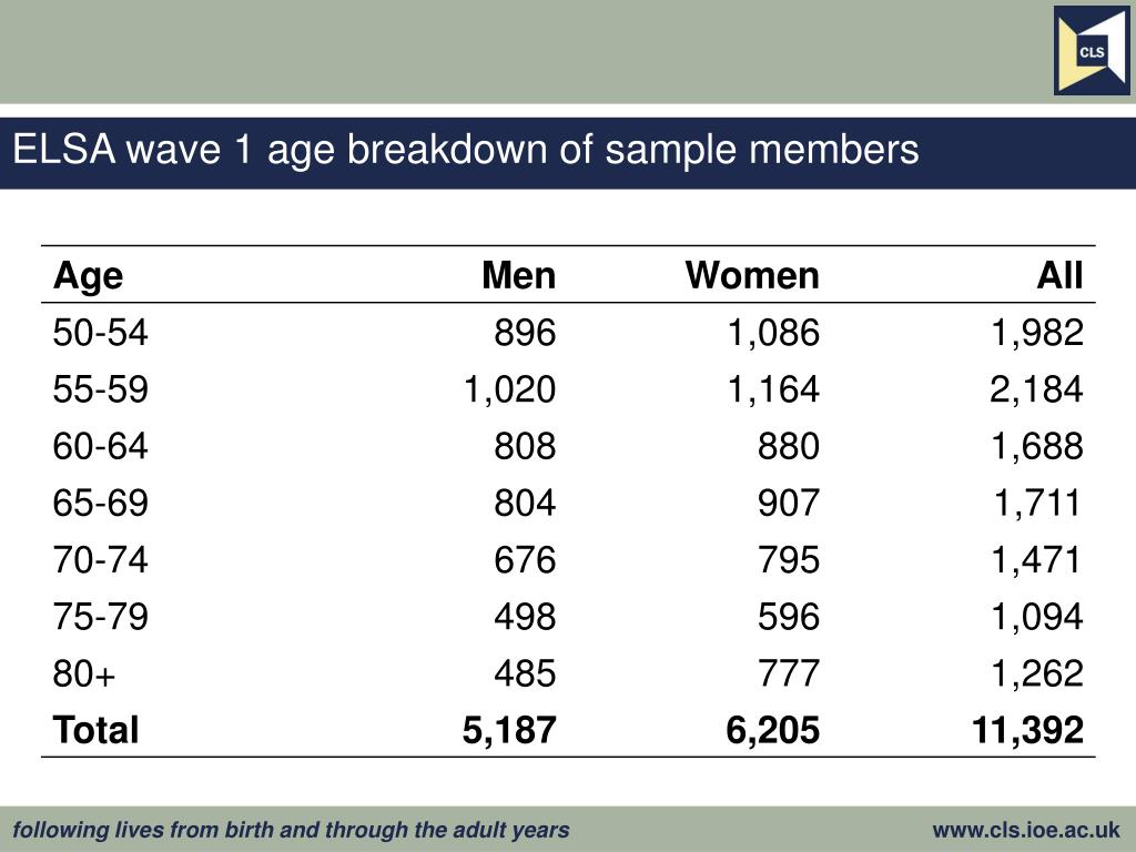 ELSA wave 1 age breakdown of sample members