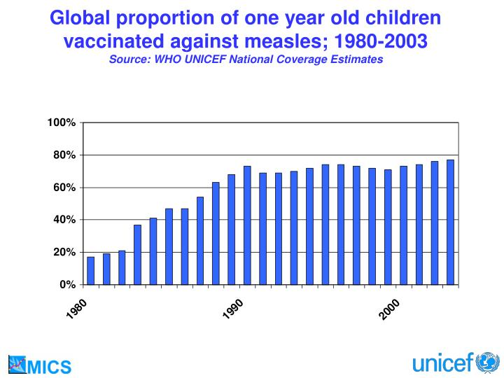 Global proportion of one year old children vaccinated against measles; 1980-2003