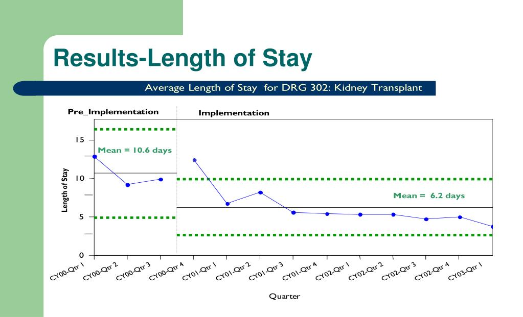 Results-Length of Stay