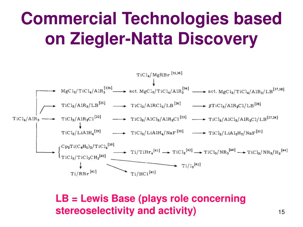 Commercial Technologies based on Ziegler-Natta Discovery
