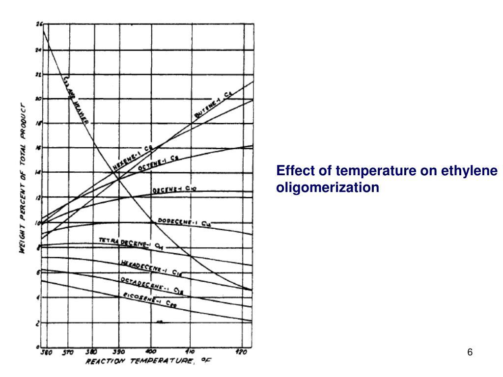 Effect of temperature on ethylene