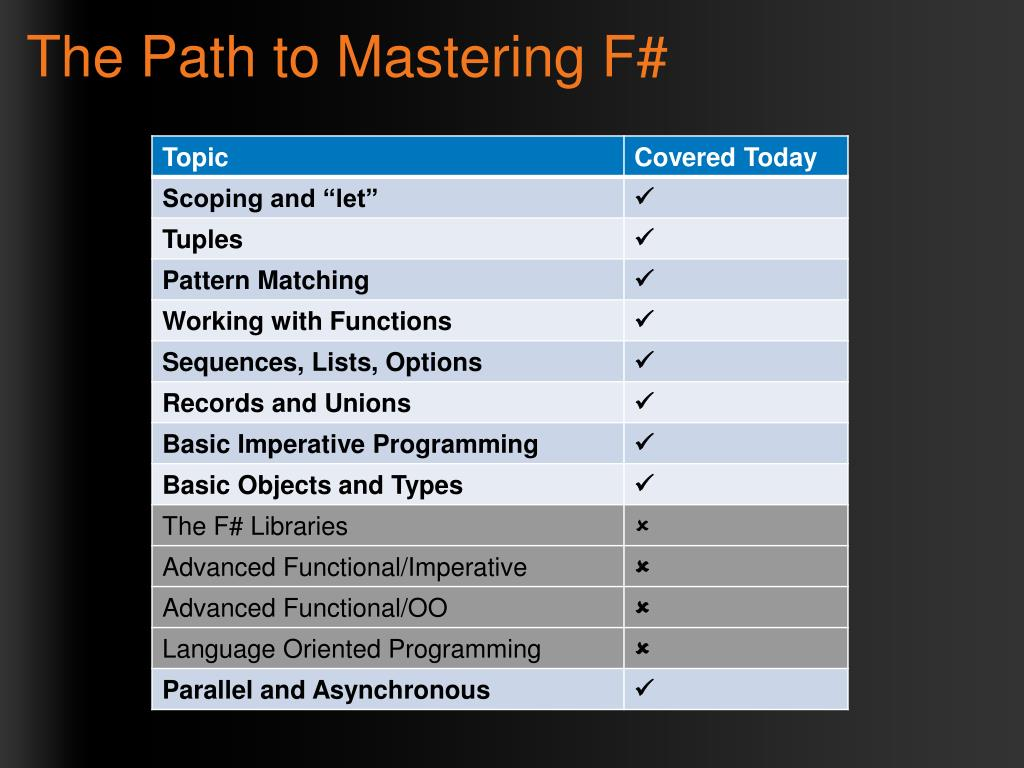 The Path to Mastering F#