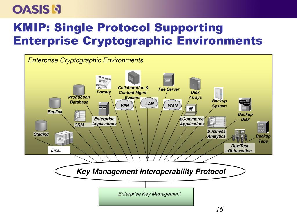 Enterprise Cryptographic Environments
