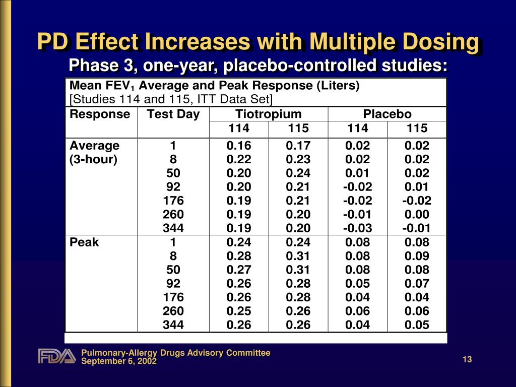 PD Effect Increases with Multiple Dosing