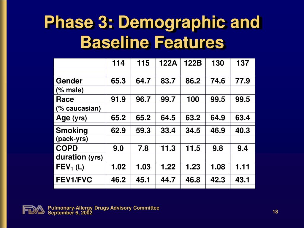 Phase 3: Demographic and Baseline Features