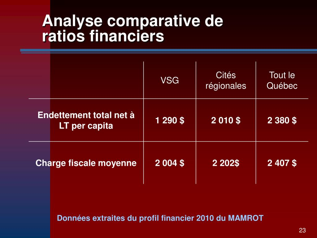 Analyse comparative de ratios financiers
