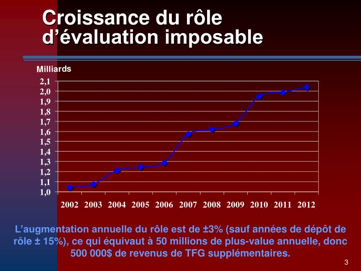 Croissance du r le d valuation imposable