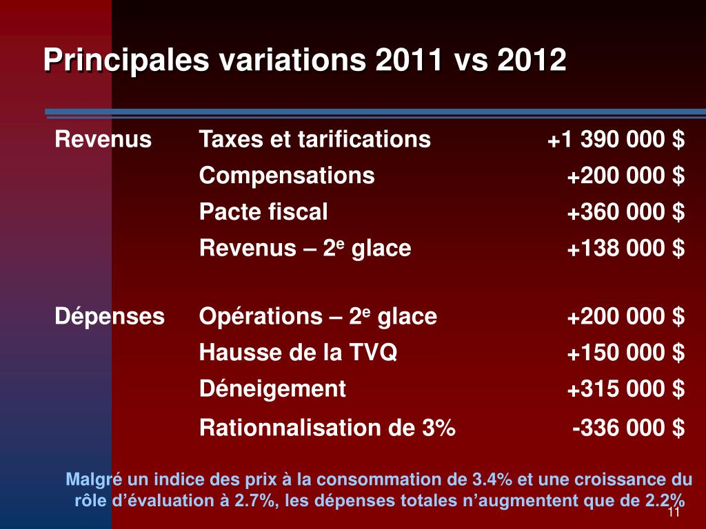 Principales variations 2011 vs 2012