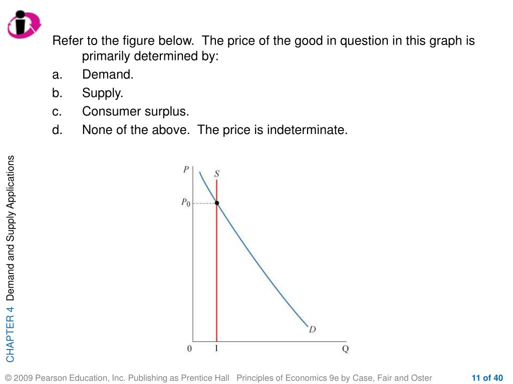 Refer to the figure below.  The price of the good in question in this graph is primarily determined by: