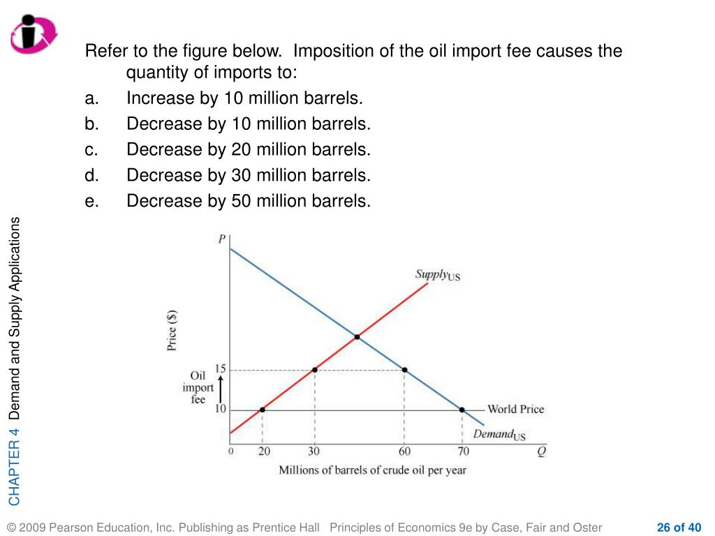 Refer to the figure below.  Imposition of the oil import fee causes the quantity of imports to: