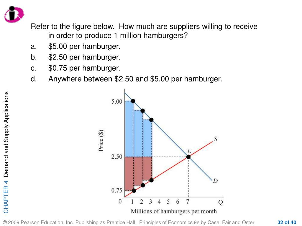 Refer to the figure below.  How much are suppliers willing to receive in order to produce 1 million hamburgers?