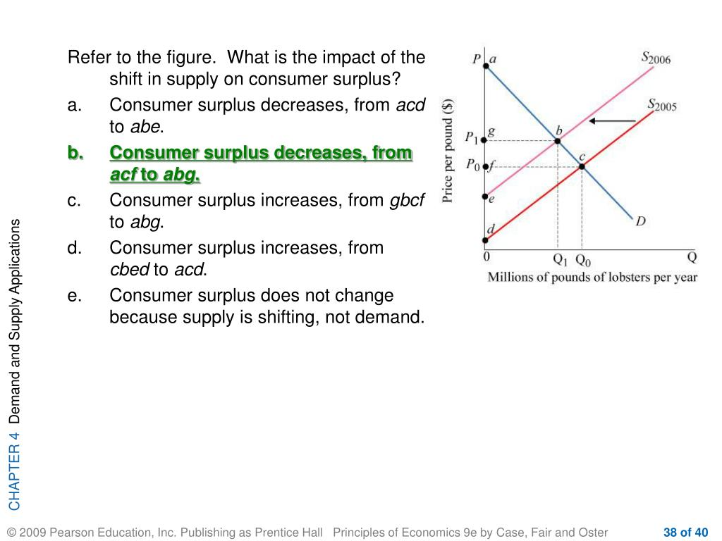 Refer to the figure.  What is the impact of the shift in supply on consumer surplus?