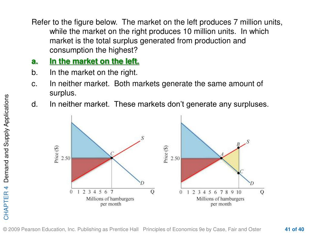 Refer to the figure below.  The market on the left produces 7 million units, while the market on the right produces 10 million units.  In which market is the total surplus generated from production and consumption the highest?