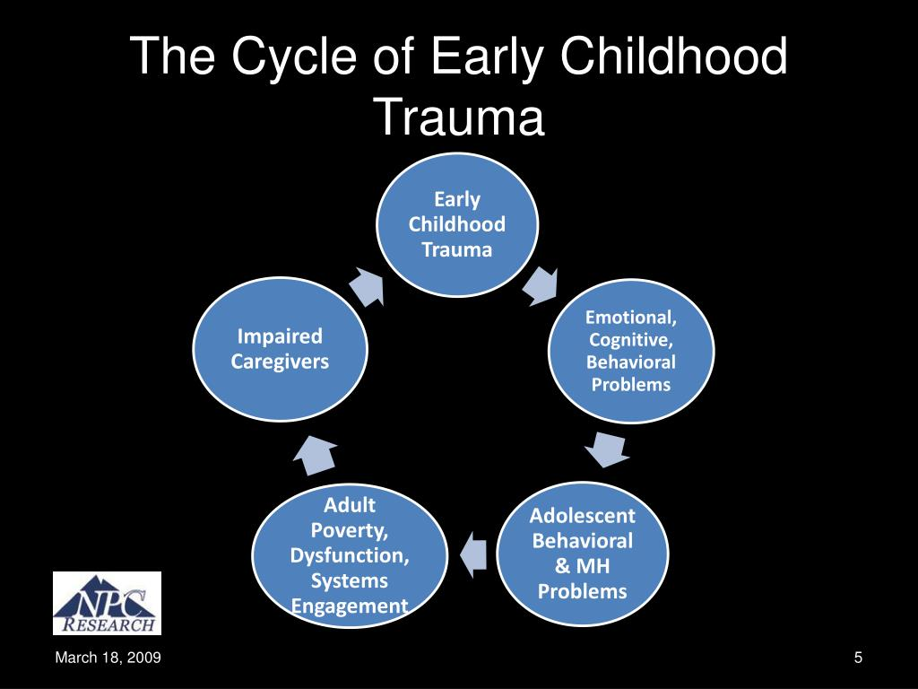 The Cycle of Early Childhood Trauma