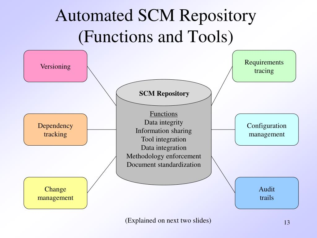 Automated SCM Repository