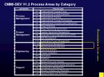 cmmi dev v1 2 process areas by category