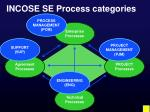 incose se process categories