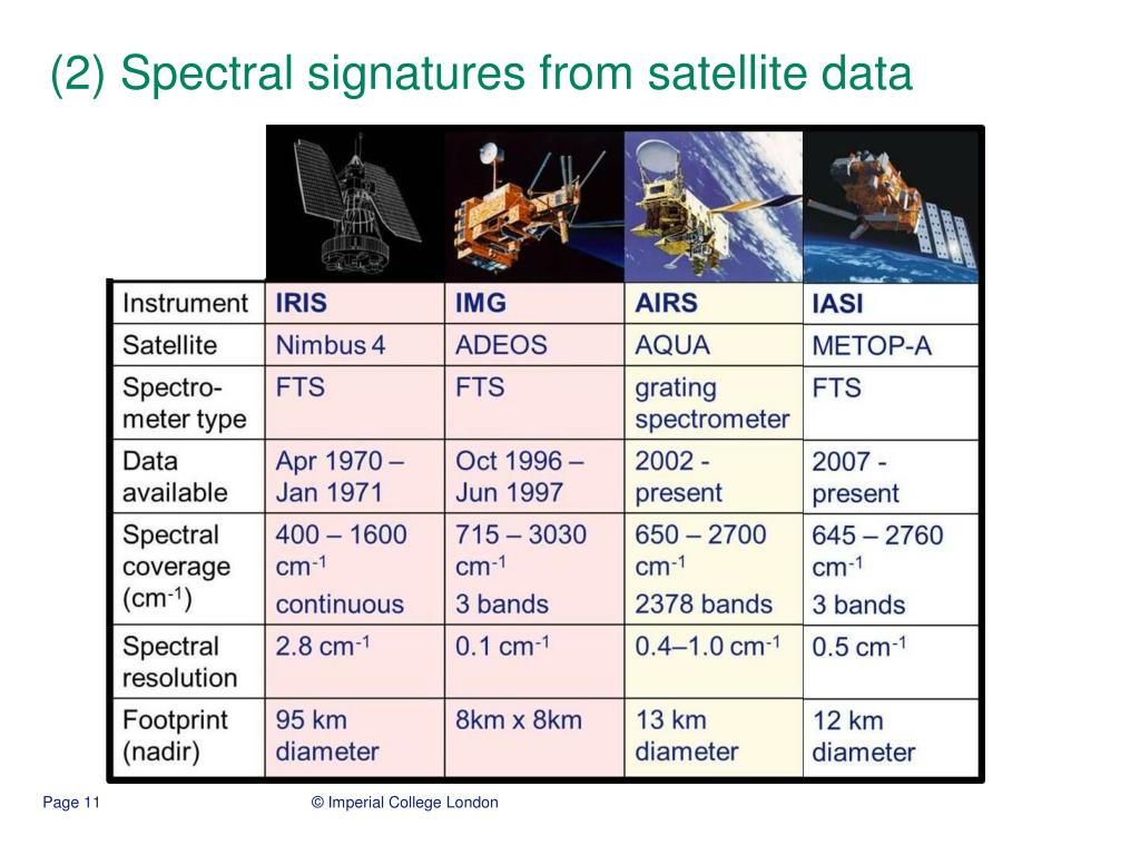 (2) Spectral signatures from satellite data