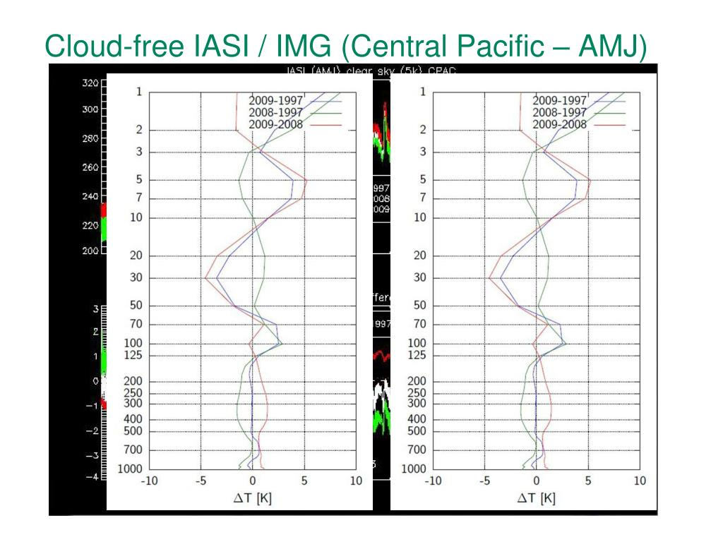 Cloud-free IASI / IMG (Central Pacific – AMJ)
