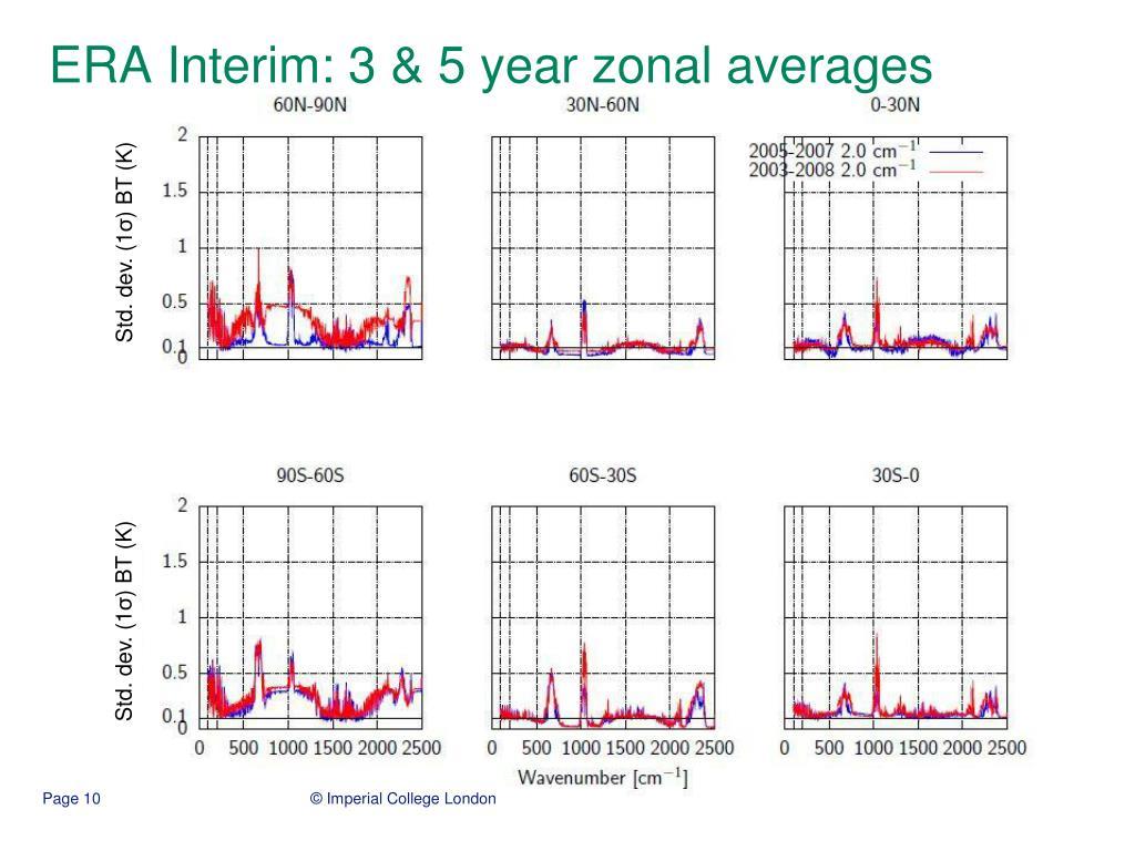ERA Interim: 3 & 5 year zonal averages