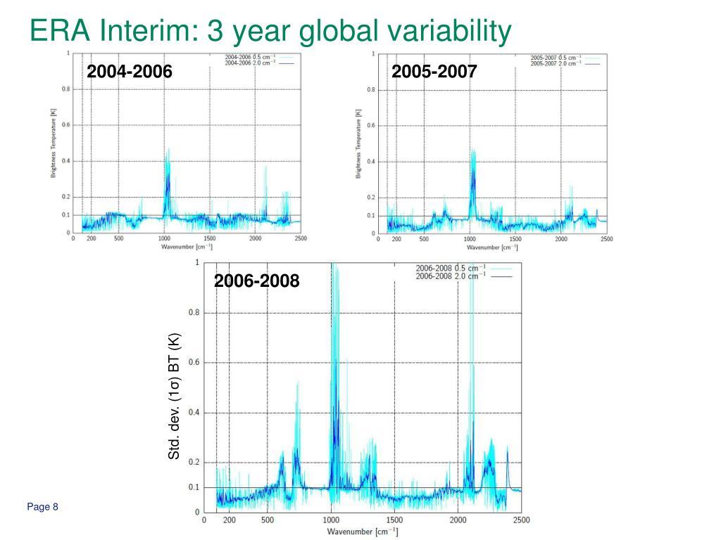 ERA Interim: 3 year global variability