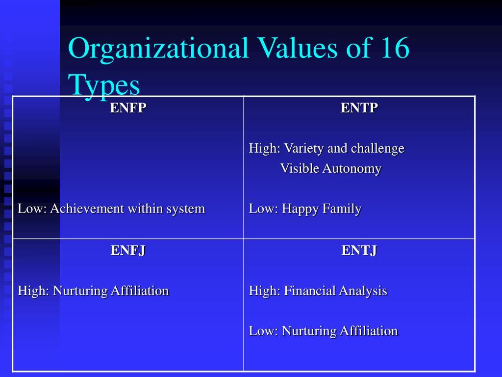 Organizational Values of 16 Types