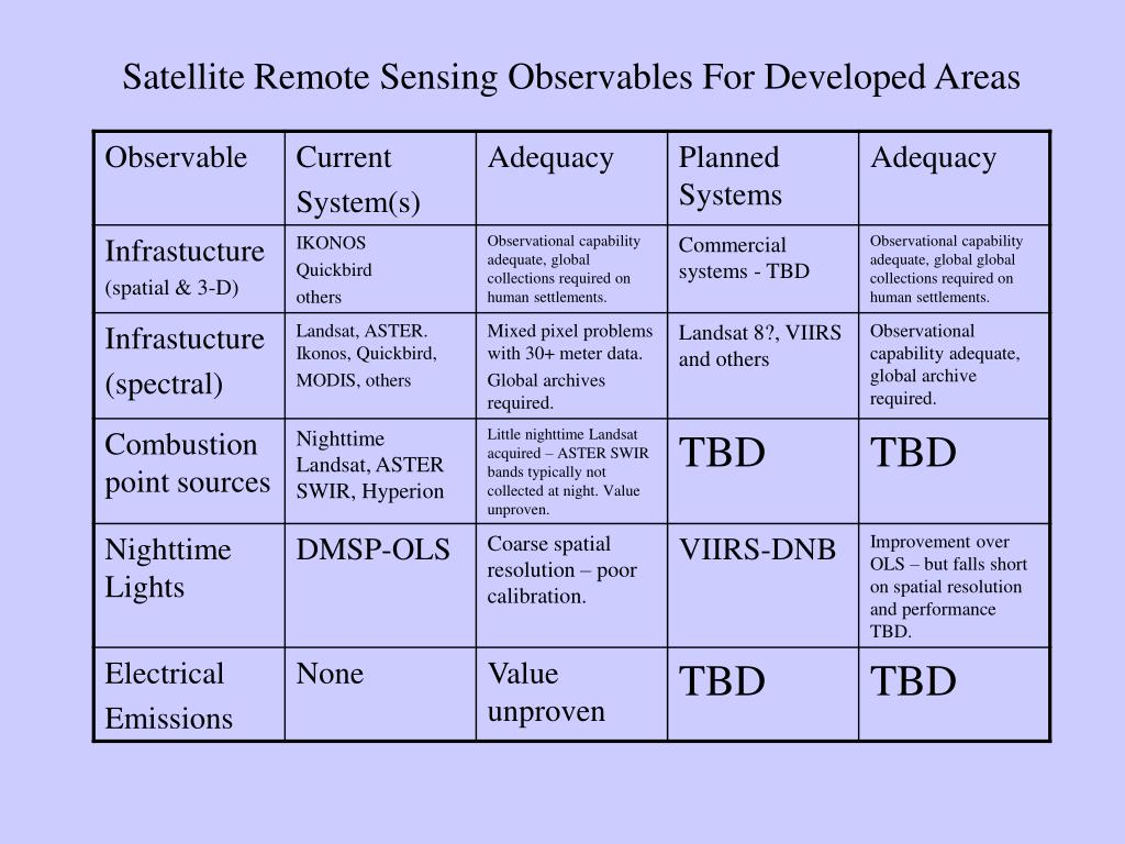 Satellite Remote Sensing Observables For Developed Areas